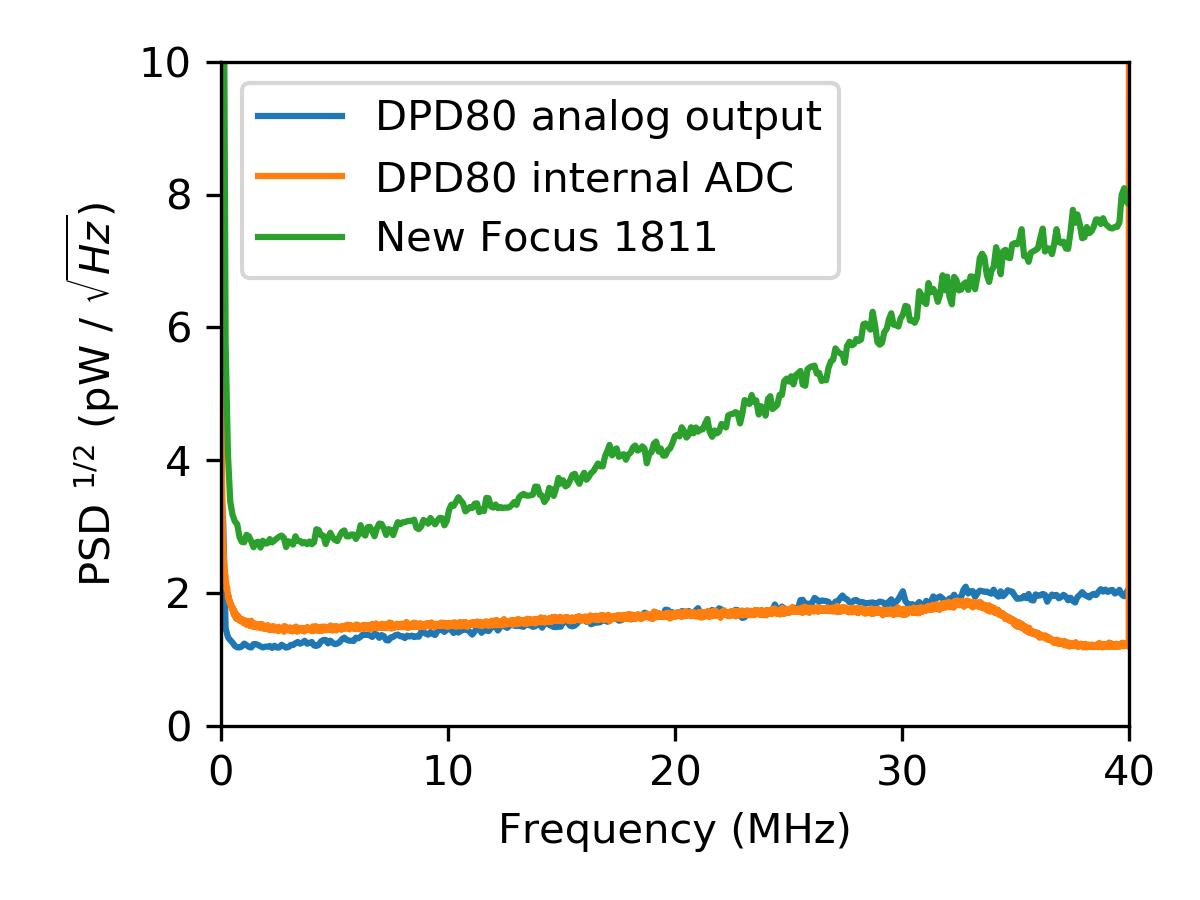 Shot Noise Limit of the DPD80 1550nm